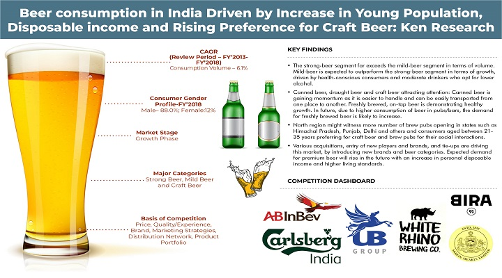 Emergence of Craft Breweries and Increased Acceptance of Beer among Young Population fueled growth in the Indian Beer Market: Ken Research