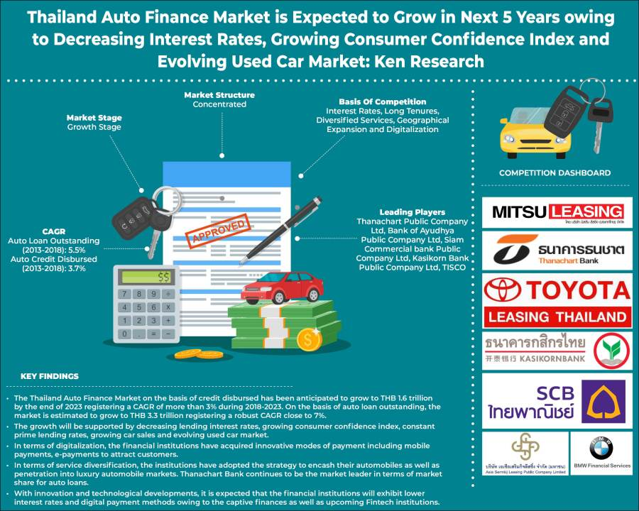 Thailand Auto Finance Market Outlook to 2023: Ken Research
