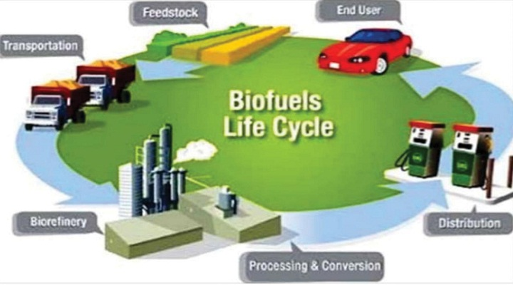 The Supportive Adoption of Bio-Based Fuel Alternatives, and Volatility in Cost of Petroleum to Drive the Biofuel And Biodiesel Market over the Forecast Period: kenResearch