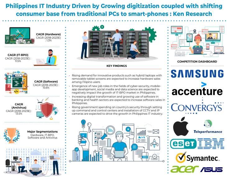 Philippines IT Industry