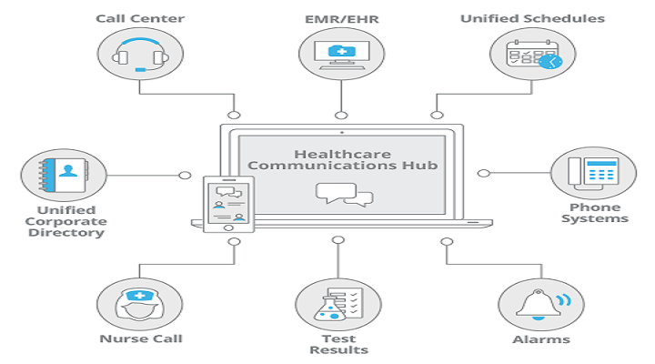 Landscape Of The Global Clinical Communication And Collaboration Market Outlook: Ken Research