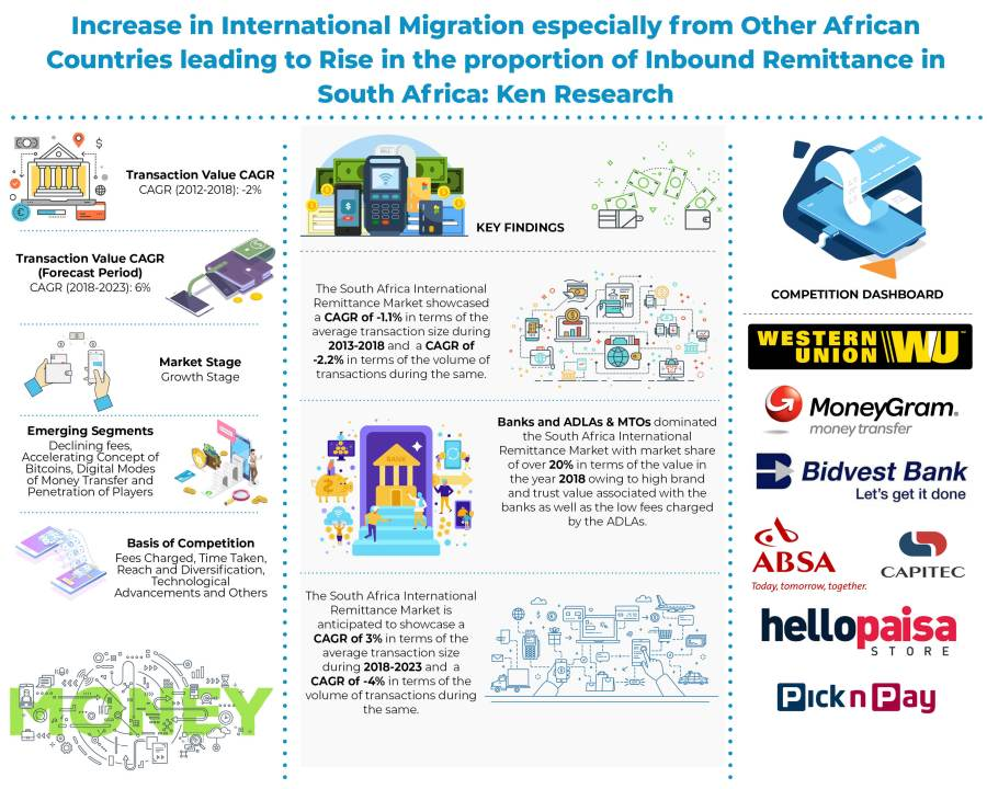 South Africa Domestic and International Remittance Market Future Outlook to 2023: Ken Research