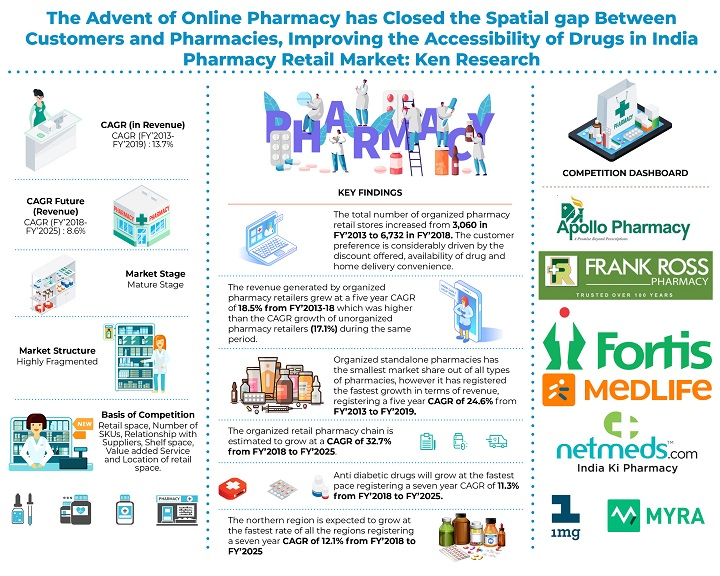 India Pharmacy Retail Market will be Driven by Growth in Organized Sector and Surge in the Number of Standalone Pharmacy Retail Stores: KenResearch