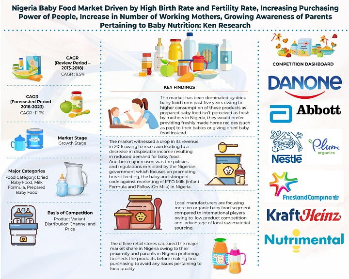 Nigeria Baby Food Market Driven by Increased Competition among Baby Food Manufacturers and Introduction Of Different Product Variants, Organic Brands: Ken Research
