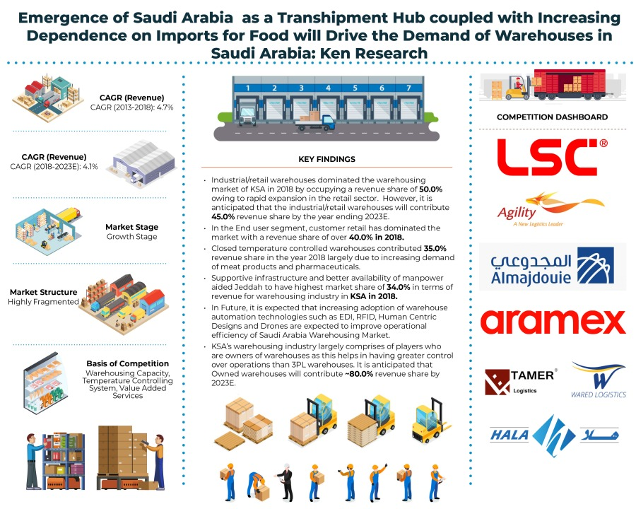 Saudi Arabia Warehousing Market is Driven by Rising Demand of Warehousing Services Fuelled by Increasing Domestic Consumption and Expansion in International Trade: Ken Research