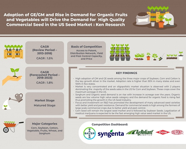 US Seed Market is Largely Driven by the Demand of Commercial Seeds for Sowing Corn, Soybean, Vegetable and Fruits and Cotton: Ken Research