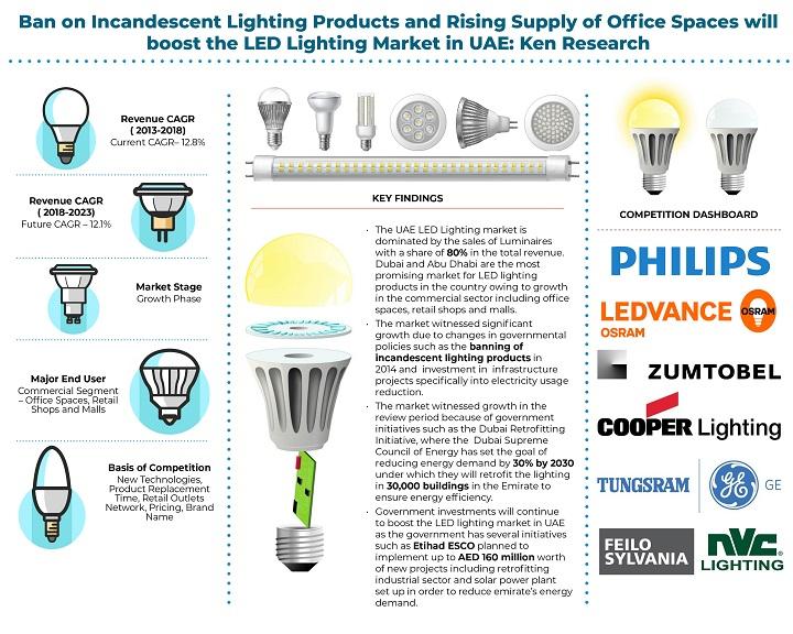 UAE LED Lighting Market.jpg