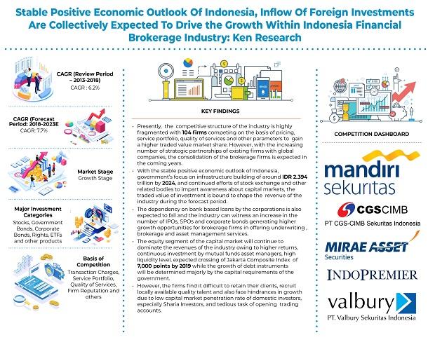 Indonesia Financial Brokerage Market Analysis: KenResearch