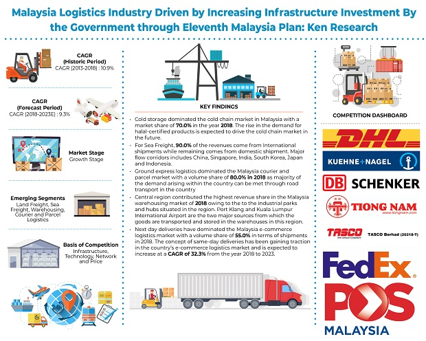 Malaysia Logistics Industry Market Growth Driven by Implementation of Logistics and Trade Facilitation Master Plan Resolving the Logistics Bottlenecks and Emergence of Global Logistics Companies in Malaysia: KenResearch