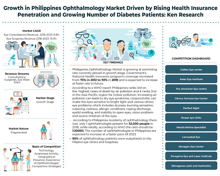 Philippines Ophthalmology (Eye Centers, Clinics and Hospital Chains) Market Outlook to 2023 : Ken Research
