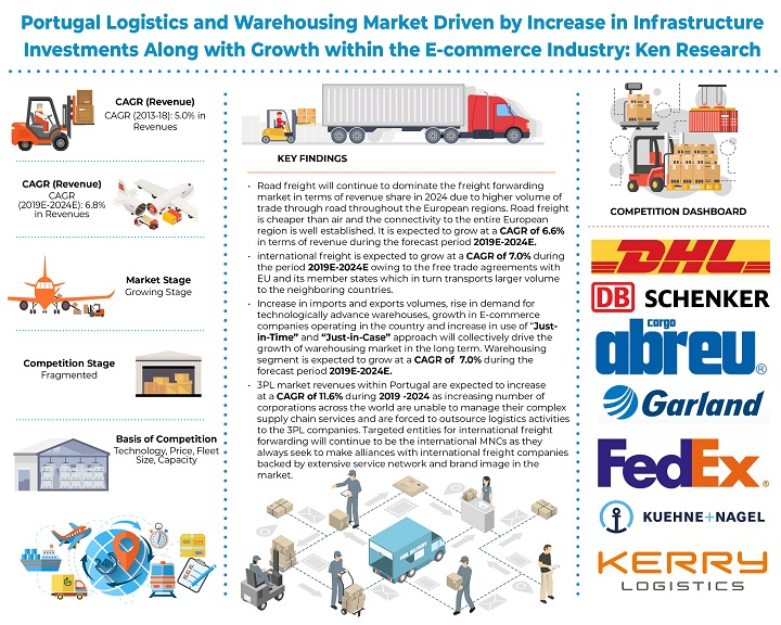 Portugal Logistics and Warehousing Industry showcased a Strong Positive Growth owing to the Country's Strong Investment towards Upgrading its Transportation: Ken Research