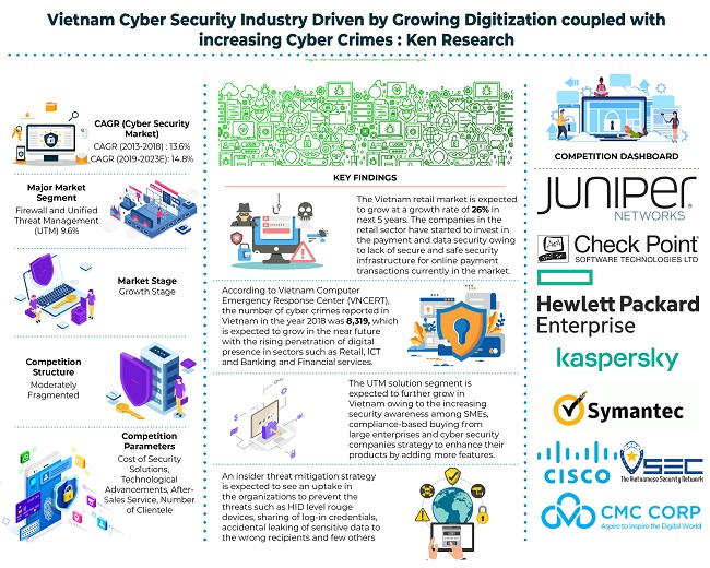 Increased Demand for Cyber Security Solutions in Vietnam Driven by Surging Digital Penetration, Investments by the SMEs on Cyber Security Solutions and Increase in Cyber Threat Incidents: KenResearch
