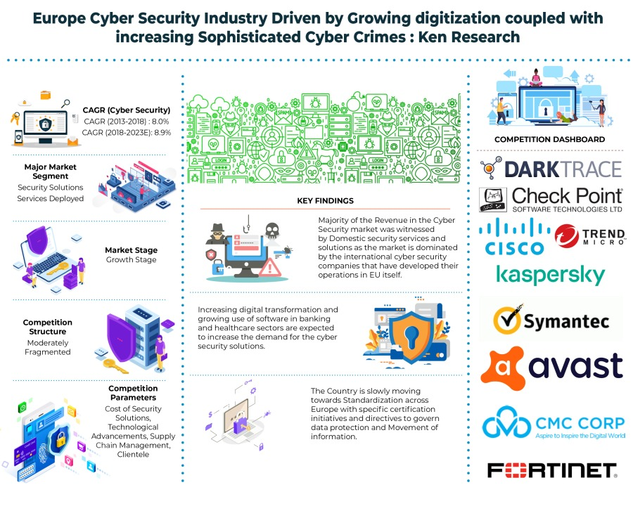 Europe Cyber Security Market analysis and forecast  to 2023: Ken Research