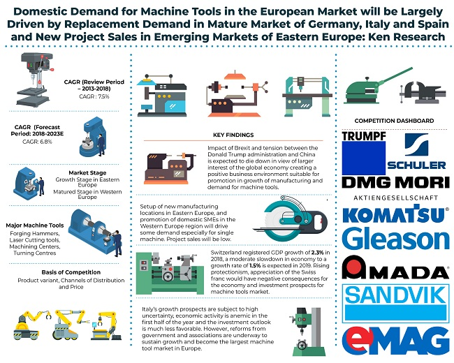 Europe Machine Tools Demand Driven by Inter EU trade, Recovery of Manufacturing in Italy and Germany, Growing Demand from Non-European Countries: KenResearch