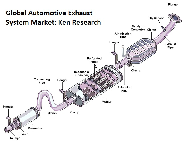 Rapid Growth of the Automotive Industry Expected to Drive World Automotive Exhaust System Market over the Forecast Period: Ken Research