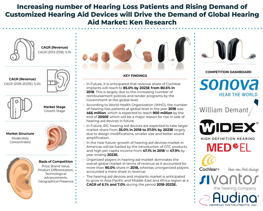 Hearing Aids Market – Global Outlook and Forecast: Ken Research