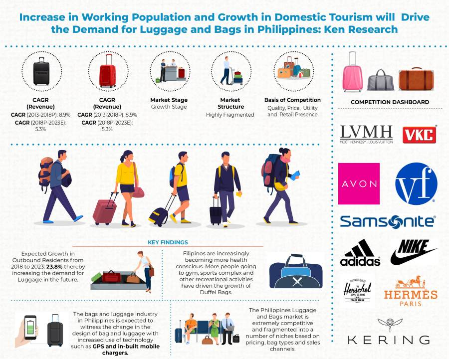 Demand for Luggage and Bags in Philippines is Driven by Increase in Working Population, Growing Retail Presence, and Growth in Domestic Tourism: Ken Research