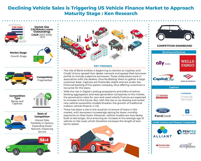 Growth in the US Vehicle Finance Market is driven by the growing urban population of US, rise in the number of vehicles registered, price rise and high penetration rate of new and used vehicles in the country: KenResearch