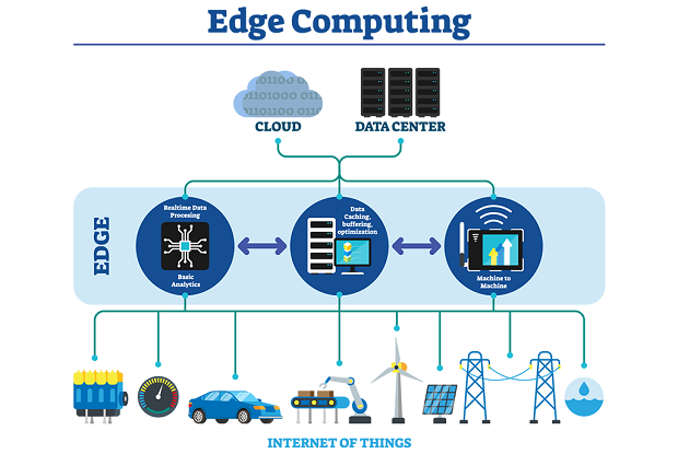 Increasing Advancements in the Latin America Edge Computing Market Outlook: Ken Research