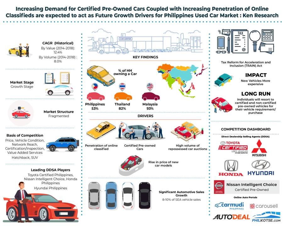 Philippines Used Car Market Outlook to 2023: KenResearch