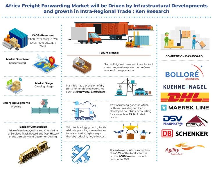 Africa Freight Forwarding Market Analysis