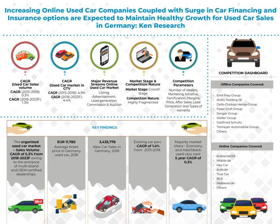 Germany Used Car Market Outlook to 2023: KenResearch