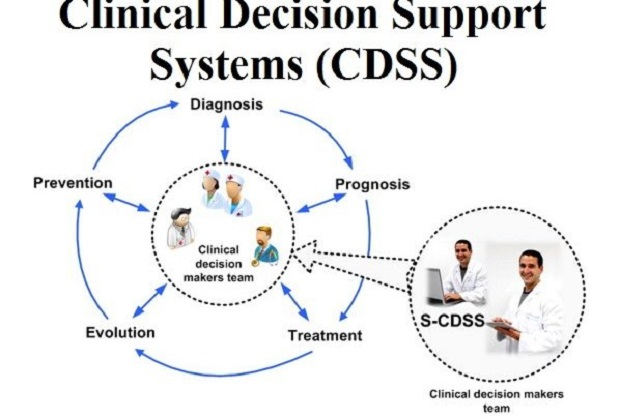 Growth in Development of IT Healthcare Organizations Estimated to Drive CDSS Market over the Forecast Period: KenResearch