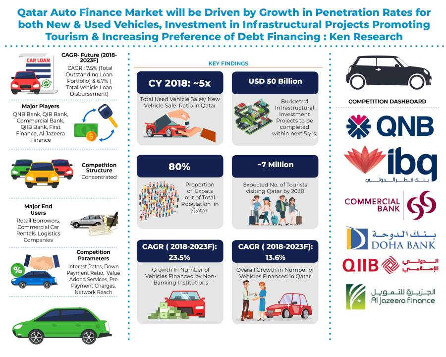 Qatar Auto Finance Market is driven by Rise in Pre-owned vehicles and financial penetration rate of new and used vehicles: KenResearch