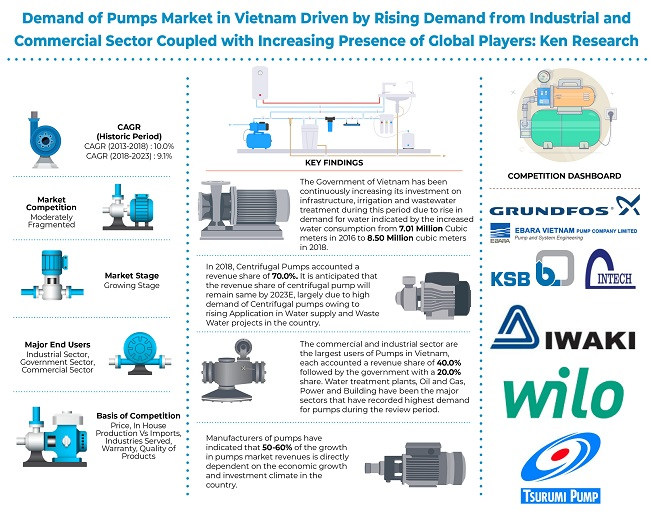Vietnam Pumps Market will be Driven by Increasing Government Investment on Infrastructure, Irrigation and Wastewater Treatment plant: KenResearch