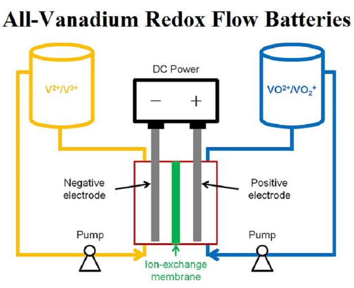 Landscape of the All-Vanadium Redox Flow Battery Market Outlook: Ken Research
