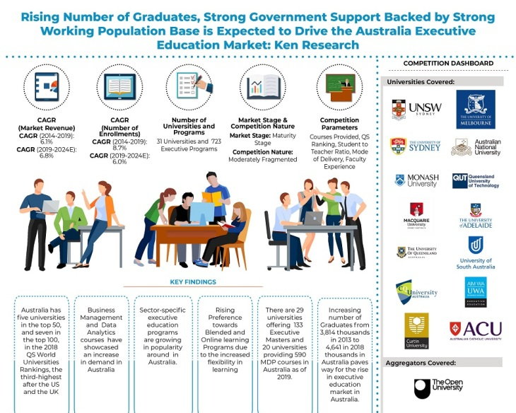 Australia Executive Education Market Outlook