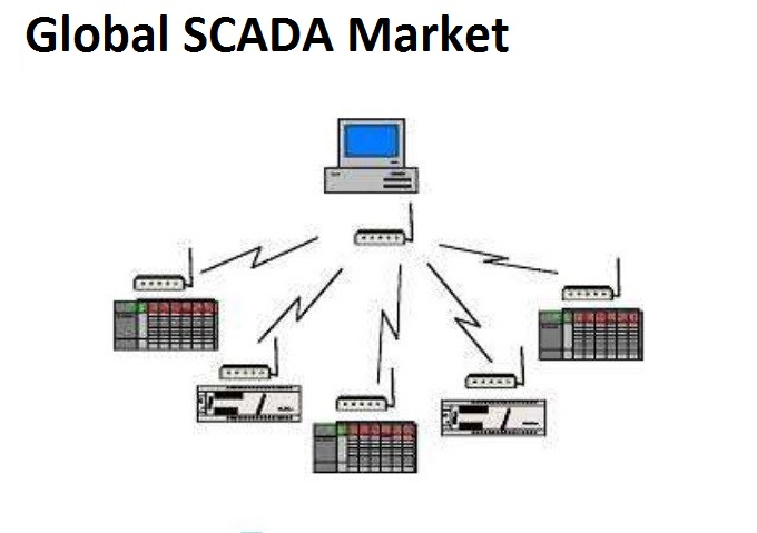 Increase in Investment in Power Transmission & Distribution Sector Expected to Drive Global SCADA Market Over the Forecast Period: KenResearch