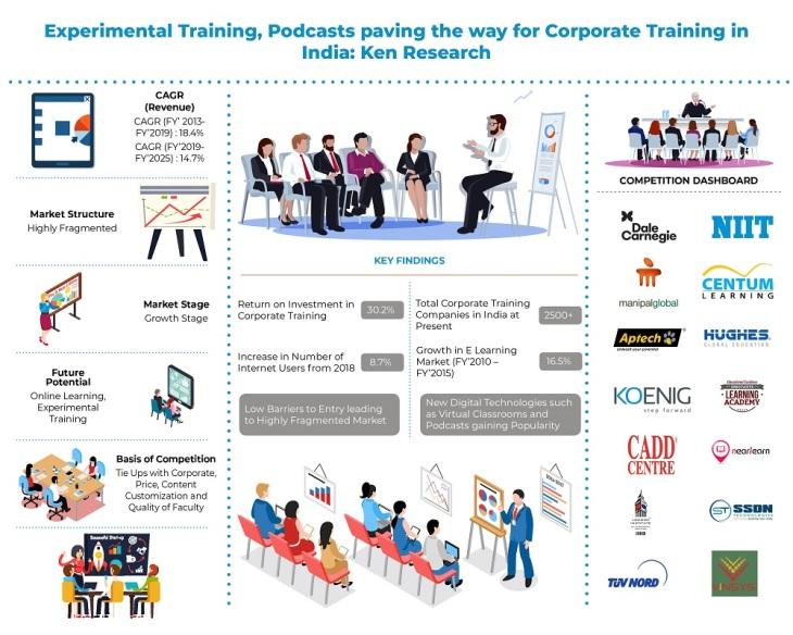 India Corporate Training Market_