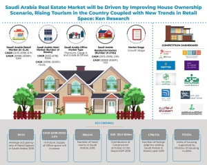 Saudi Arabia Real Estate Market Research Report