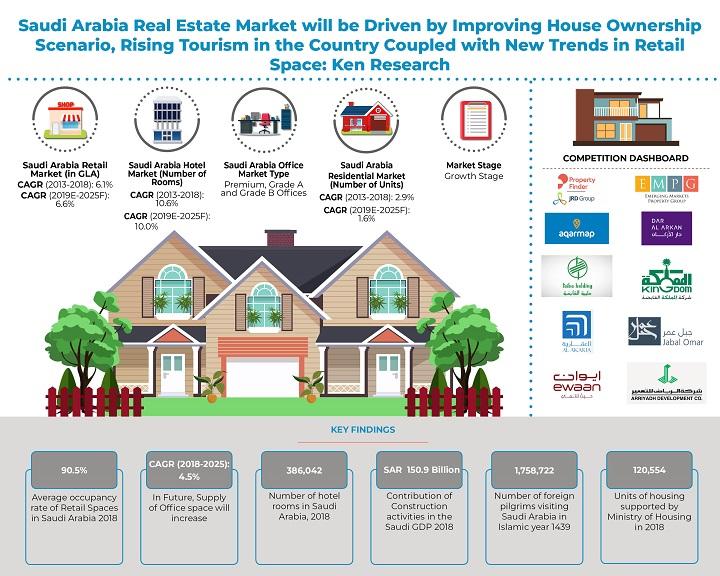 Market Research & Statistics in Saudi Arabia Real Estate Industry: KenResearch