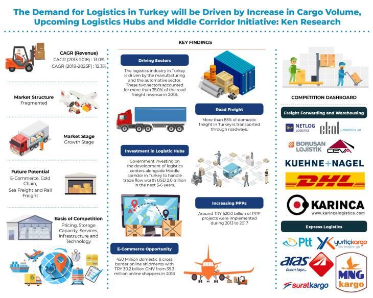 turkey-logistics-and-warehousing-market
