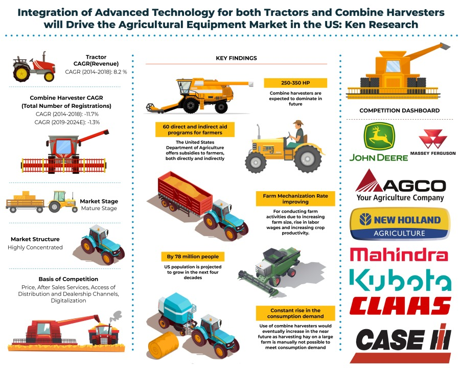US Tractor and Combine Harvesters Market Outlook to 2024 – By Tractor Type (2WD and 4WD), By Tractor HP (100 HP) and By Combine Harvester HP (Upto 250 HP, 250-350 HP and Above 350 HP): Ken Research