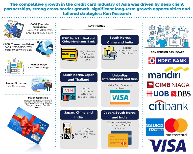 Asia credit cards market is Expected to Witness CAGR of 6.8% in terms of total cards in circulation by 2025: KenResearch