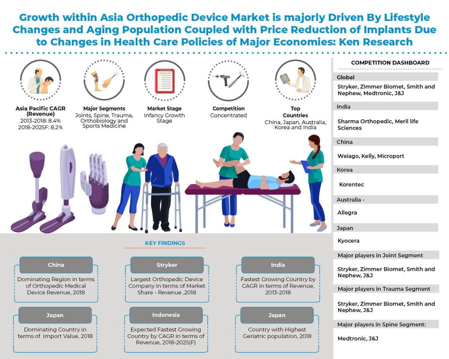 Asia Orthopedic Device Market is majorly Driven by Surge in Aging Population, Obesity and High Prevalence of Musculoskeletal Conditions: KenResearch
