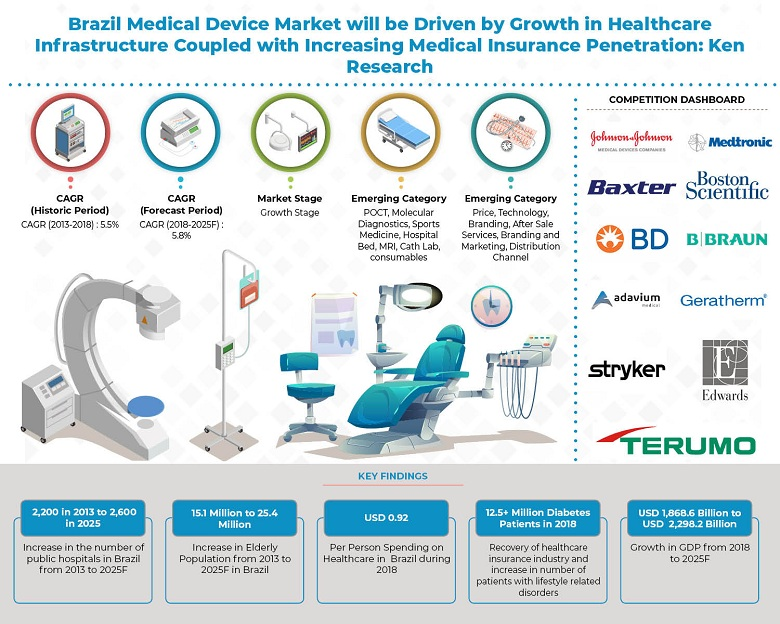 Brazil Medical Device Market will be Driven by Increasing Number of Healthcare Establishments and Growth in Elderly Population: Ken Research