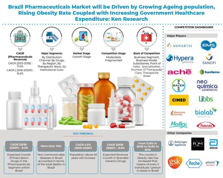 Brazil Pharmaceuticals Market Outlook to 2025: KenResearch