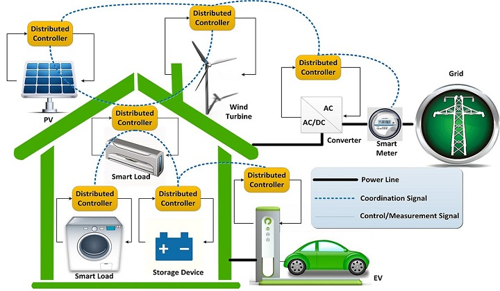 Rise in demand for energy efficiency anticipated to drive Global Energy management system Market over the forecast period: Ken Research