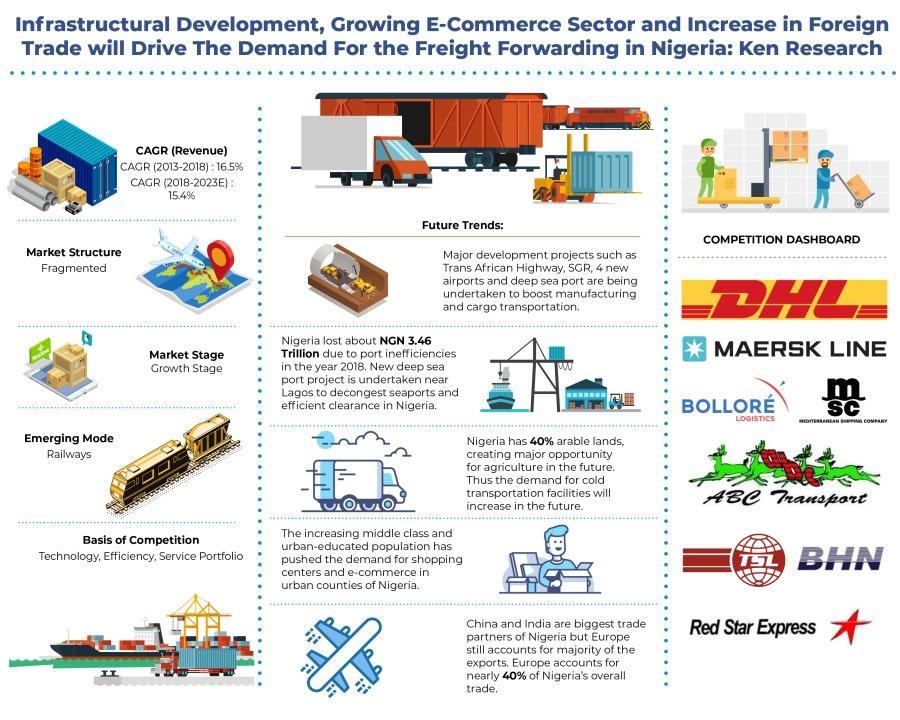 Nigeria Freight Forwarding Industry Analysis: KenResearch