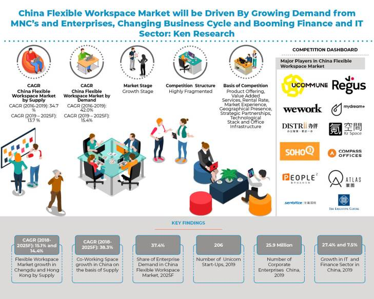 China Flexible Workspace Market _Infographic