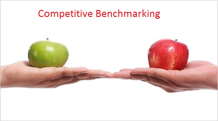 Growth In The Trends Of Competitive Benchmarking Outlook: Ken Research