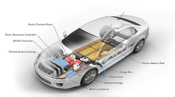 Global Electric-vehicle Batteries (EV Batteries) Market Research (2015-2019) and Future Forecast (2020-2025): KenResearch
