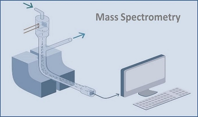 Global Mass Spectrometer Market Research Report And Forecast: Ken Research