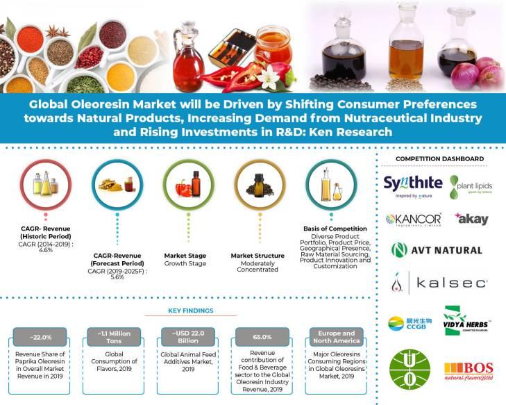 Global Oleoresin Market Research Report