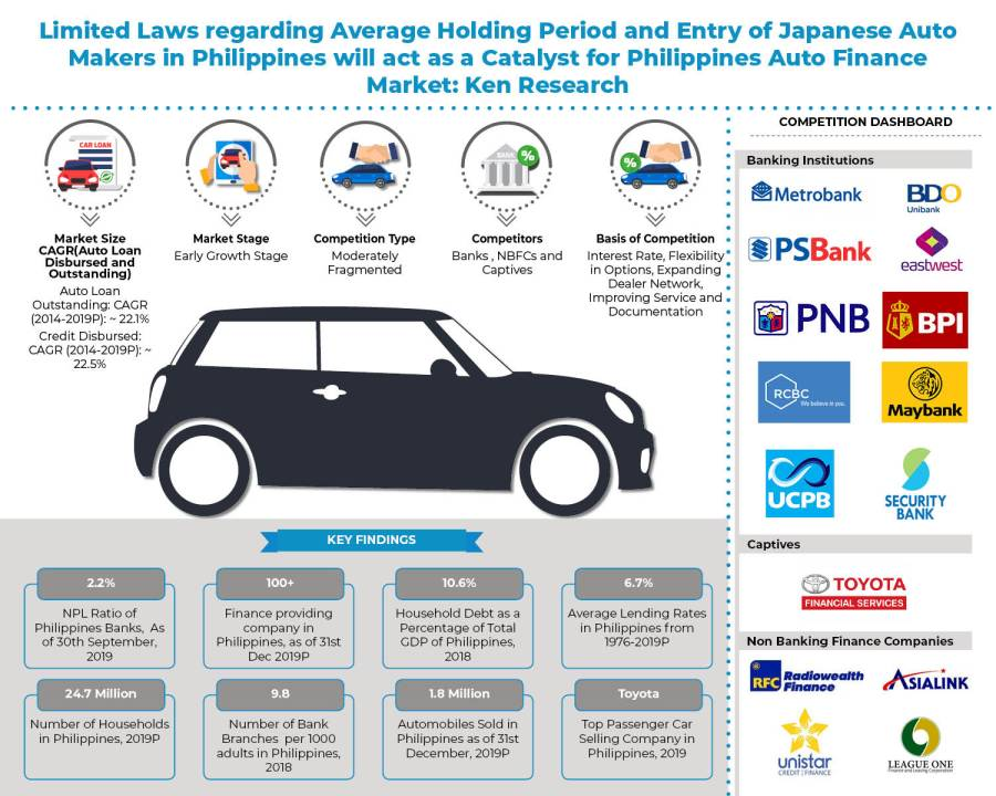 Philippines Auto Finance Market Future Outlook: KenResearch