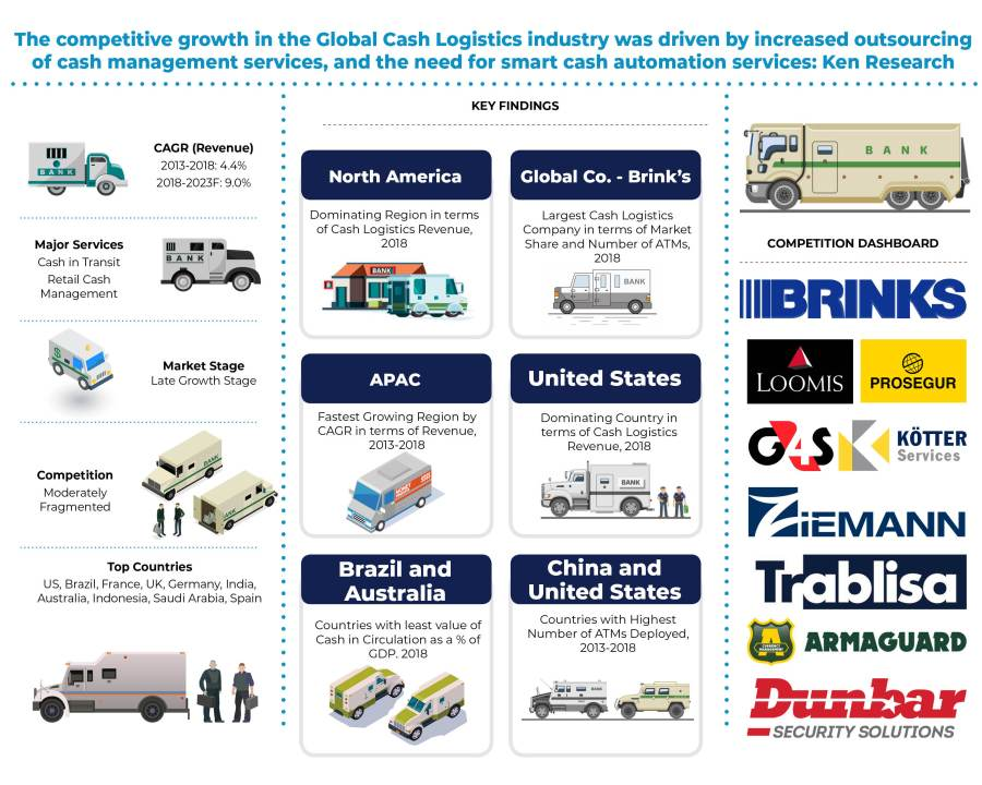 Global Cash Logistics Market Size by Revenue is expected to reach around USD 25 Billion by the year Ending 2023 thus, displaying a forecasted CAGR of 9.0% for the Outlook Period 2019-2023: KenResearch